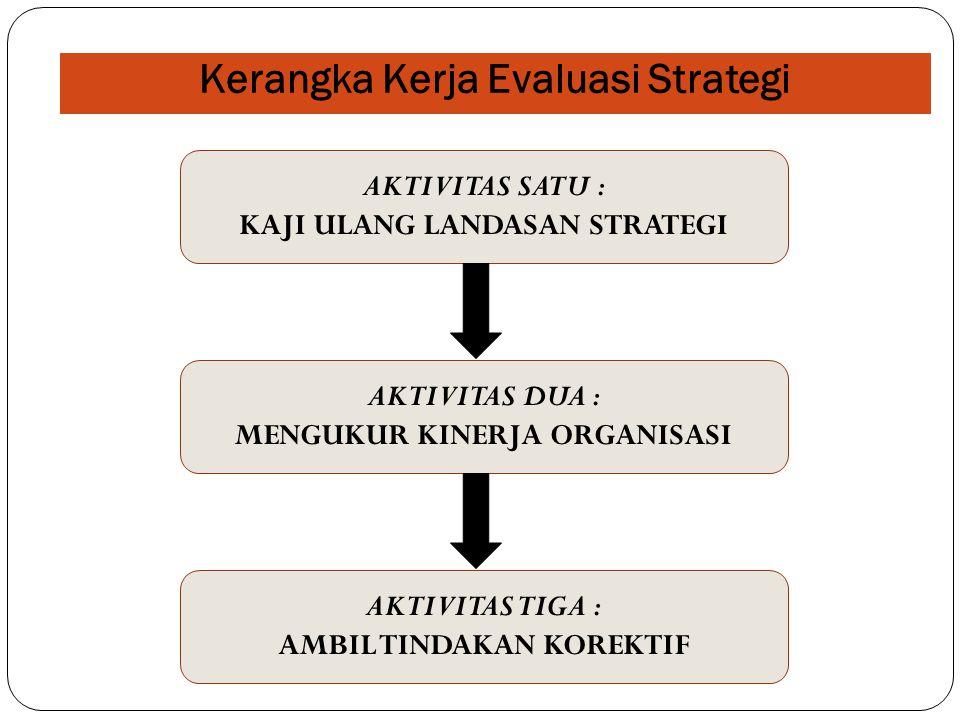 Kerangka Kerja Evaluasi Strategi AKTIVITAS SATU : KAJI ULANG LANDASAN STRATEGI AKTIVITAS DUA : MENGUKUR KINERJA ORGANISASI AKTIVITAS TIGA : AMBIL TIND