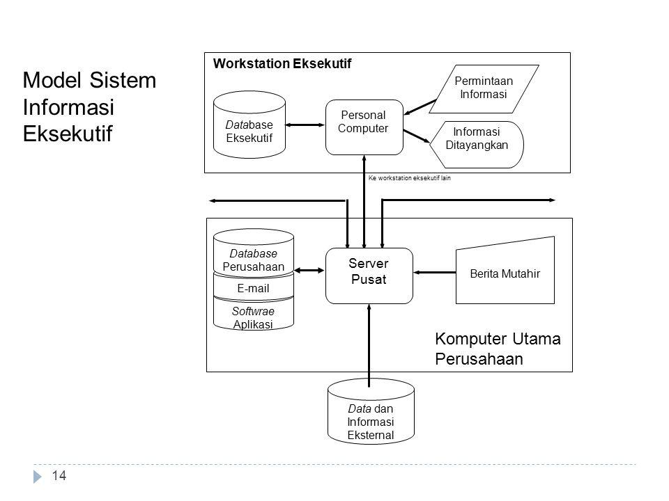 14 Model Sistem Informasi Eksekutif Data dan Informasi Eksternal Komputer utama Perusahaan Workstation Eksekutif Database Eksekutif Personal Computer