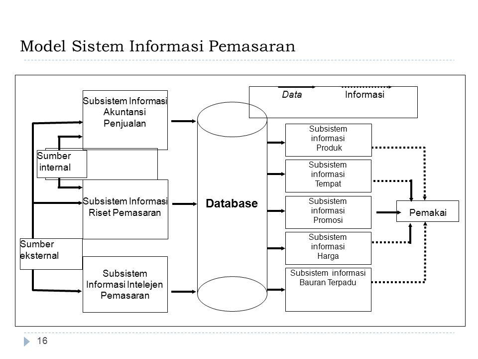 16 Model Sistem Informasi Pemasaran Subsistem informasi Produk Subsistem informasi Tempat Subsistem informasi Promosi Subsistem informasi Harga Subsis