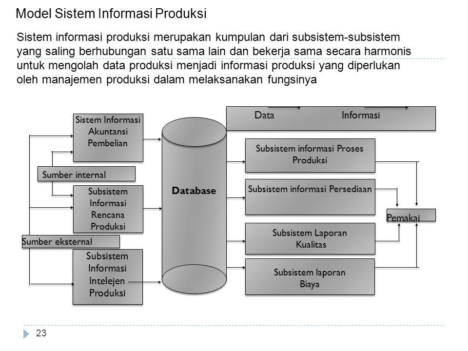 23 Model Sistem Informasi Produksi Subsistem Informasi Intelejen Produksi Subsistem Informasi Intelejen Produksi Subsistem informasi Proses Produksi S