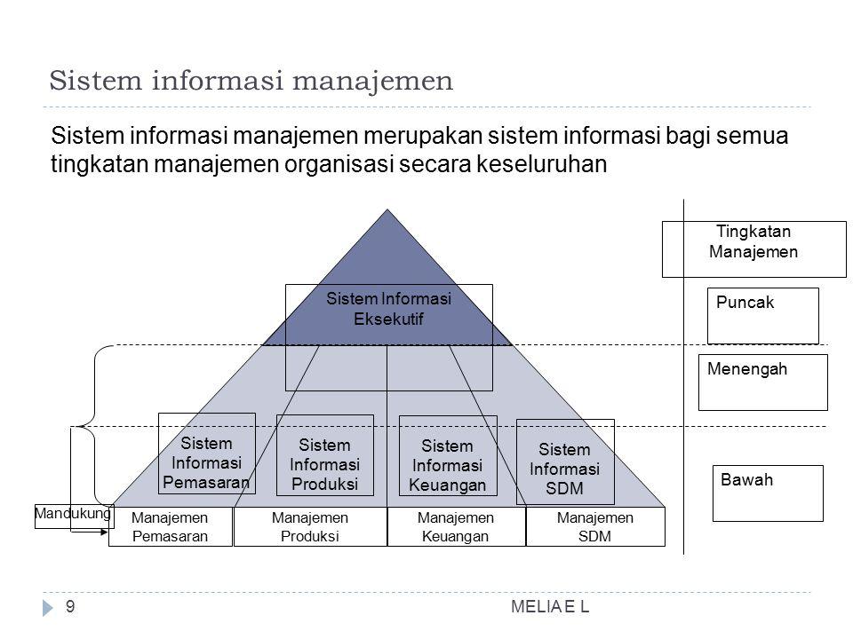 MELIA E L9 Sistem informasi manajemen Sistem informasi manajemen merupakan sistem informasi bagi semua tingkatan manajemen organisasi secara keseluruhan Sistem Informasi Pemasaran Sistem Informasi Produksi Sistem Informasi Keuangan Sistem Informasi SDM Sistem Informasi Eksekutif Puncak Menengah Bawah Manajemen Pemasaran Manajemen Produksi Manajemen Keuangan Manajemen SDM Tingkatan Manajemen Mandukung