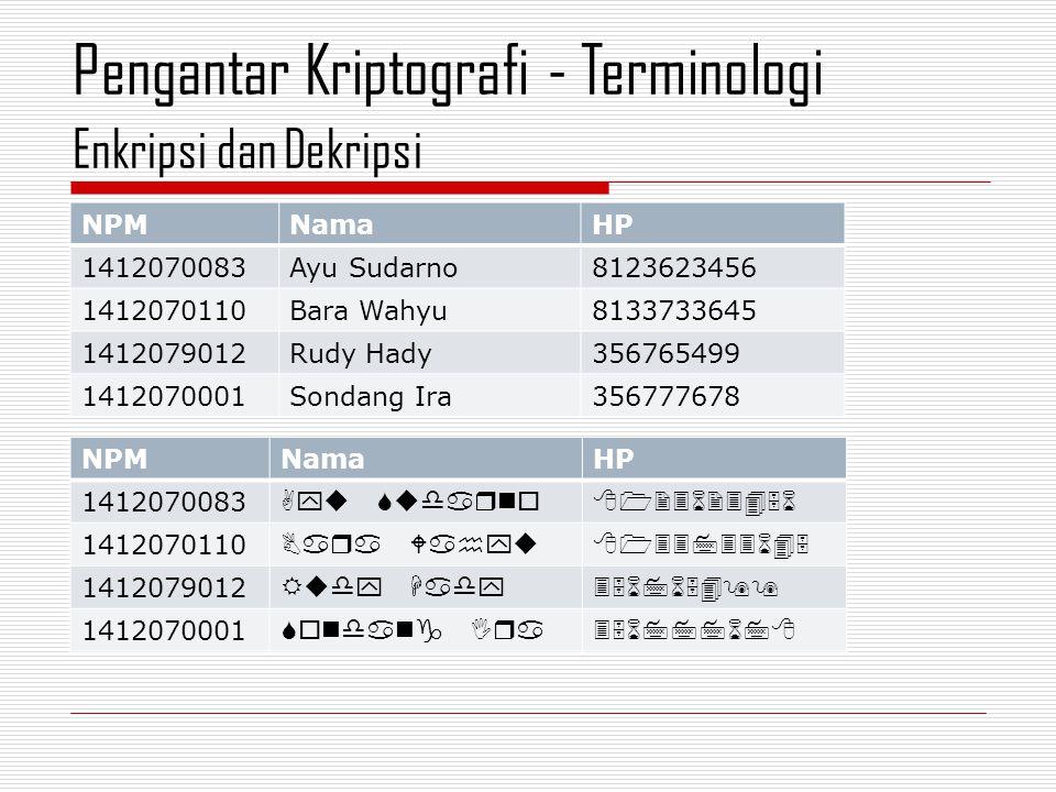 Enkripsi dan Dekripsi Pengantar Kriptografi - Terminologi NPMNamaHP 1412070083Ayu Sudarno8123623456 1412070110Bara Wahyu8133733645 1412079012Rudy Hady356765499 1412070001Sondang Ira356777678 NPMNamaHP 1412070083  1412070110  1412079012  1412070001 
