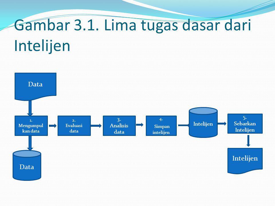Gambar 3.1. Lima tugas dasar dari Intelijen Data 1. Mengumpul kan data Data 4. Simpan intelijen 3. Analisis data 2. Evaluasi data 5. Sebarkan Intelije