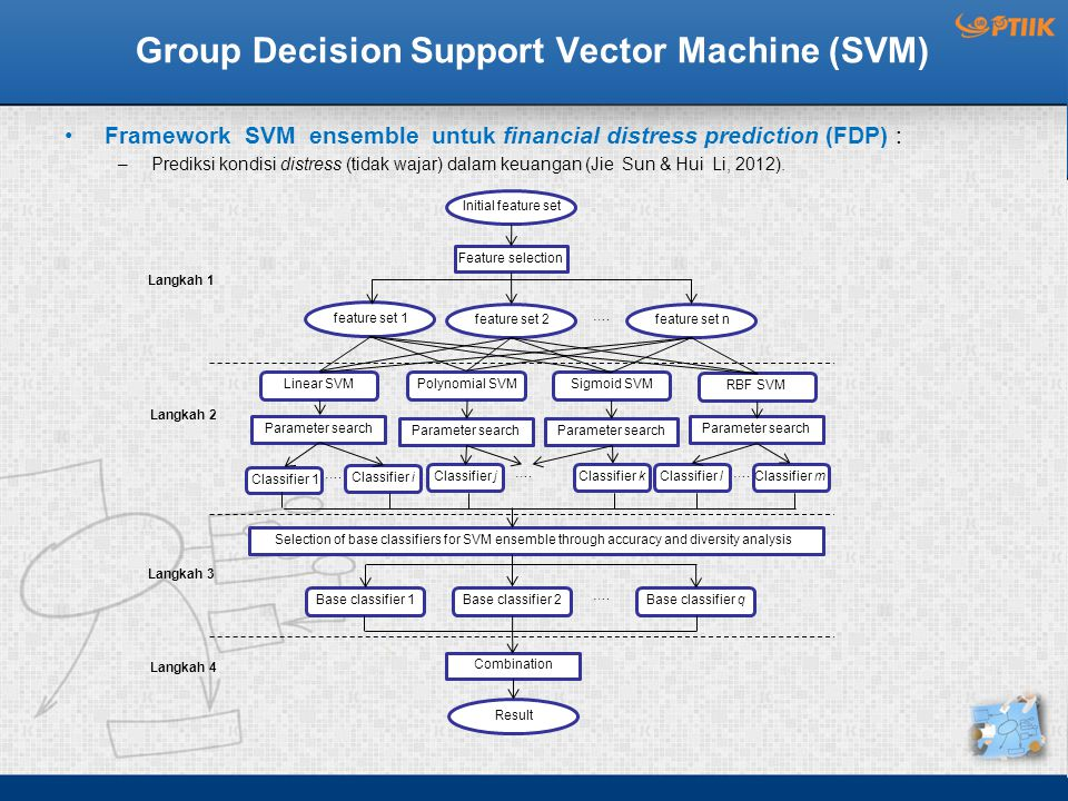Group Decision Support Vector Machine (SVM) Framework SVM ensemble untuk financial distress prediction (FDP) : –Prediksi kondisi distress (tidak wajar) dalam keuangan (Jie Sun & Hui Li, 2012).