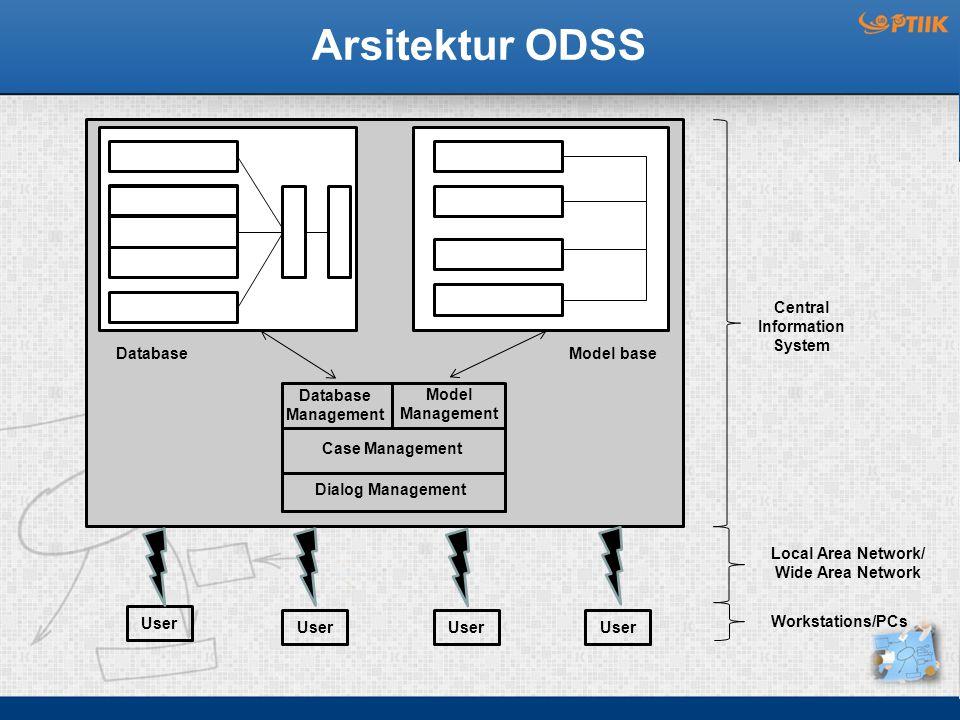 Arsitektur ODSS Model baseDatabase Central Information System Local Area Network/ Wide Area Network Workstations/PCs Database Management Model Managem