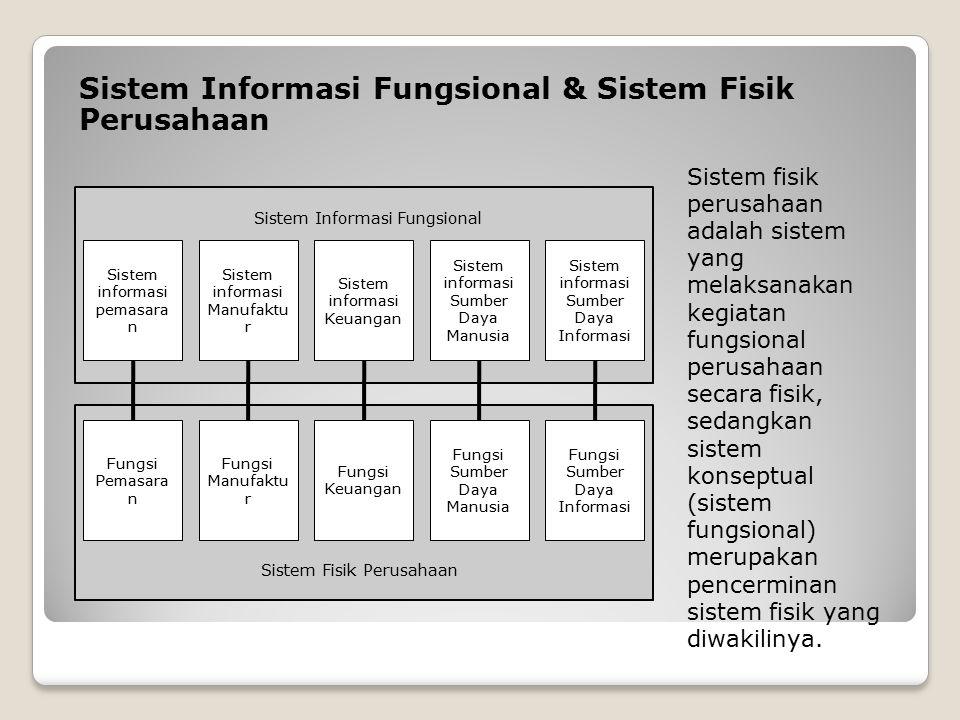 Sistem Informasi Fungsional & Sistem Fisik Perusahaan Sistem fisik perusahaan adalah sistem yang melaksanakan kegiatan fungsional perusahaan secara fisik, sedangkan sistem konseptual (sistem fungsional) merupakan pencerminan sistem fisik yang diwakilinya.
