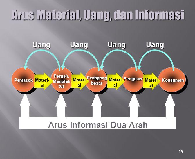 Arus Material, Uang, dan Informasi Arus Informasi Dua Arah Pemasok Perush.Manufaktur Pedagang besar Pengecer Konsumen Materi- al Materi al UangUangUangUang 19