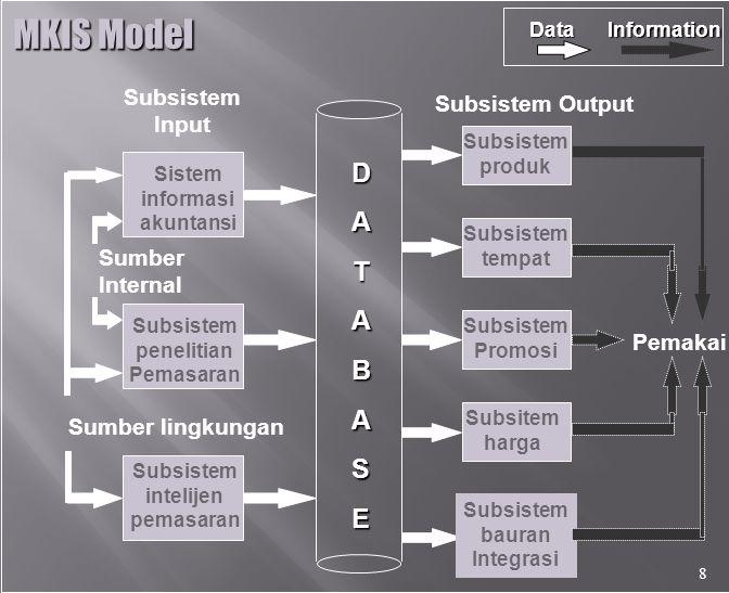 Subsistem Input Subsistem Output DATABASE Sistem informasi akuntansi Subsistem penelitian Pemasaran Subsistem intelijen pemasaran Sumber Internal Sumber lingkungan Subsistem produk Subsistem tempat Subsistem Promosi Subsitem harga Subsistem bauran Integrasi Pemakai DataInformation MKIS Model 8