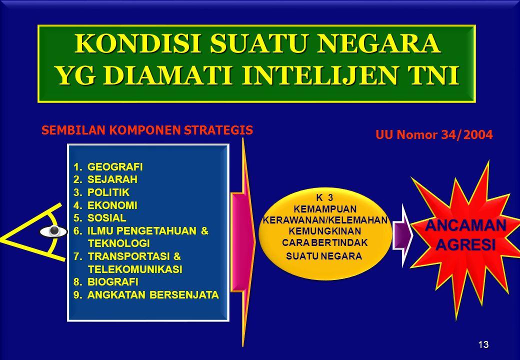 KONDISI SUATU NEGARA YG DIAMATI INTELIJEN TNI K 3 KEMAMPUAN KERAWANAN/KELEMAHAN KEMUNGKINAN CARA BERTINDAK SUATU NEGARA ANCAMANAGRESI 1.GEOGRAFI 2.SEJARAH 3.POLITIK 4.EKONOMI 5.SOSIAL 6.ILMU PENGETAHUAN & TEKNOLOGI 7.TRANSPORTASI & TELEKOMUNIKASI 8.BIOGRAFI 9.ANGKATAN BERSENJATA SEMBILAN KOMPONEN STRATEGIS UU Nomor 34/2004 13