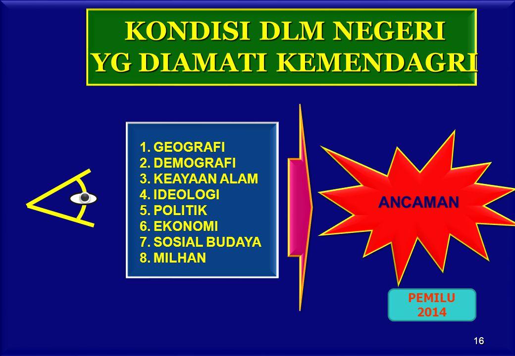 KONDISI DLM NEGERI YG DIAMATI KEMENDAGRI ANCAMAN 1.GEOGRAFI 2.DEMOGRAFI 3.KEAYAAN ALAM 4.IDEOLOGI 5.POLITIK 6.EKONOMI 7.SOSIAL BUDAYA 8.MILHAN PEMILU