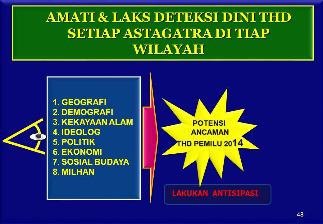 AMATI & LAKS DETEKSI DINI THD SETIAP ASTAGATRA DI TIAP WILAYAH POTENSIANCAMAN THD PEMILU 20 14 1.GEOGRAFI 2.DEMOGRAFI 3.KEKAYAAN ALAM 4.IDEOLOG 5.POLITIK 6.EKONOMI 7.SOSIAL BUDAYA 8.MILHAN LAKUKAN ANTISIPASI 48