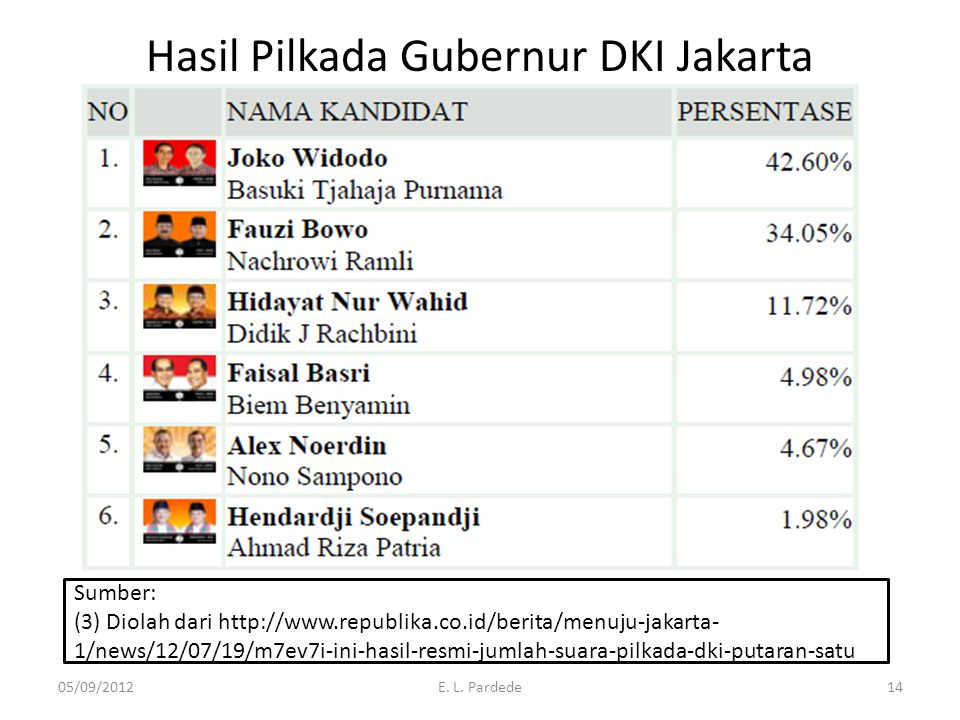 Hasil Pilkada Gubernur DKI Jakarta 05/09/2012E. L. Pardede14 Sumber: (3) Diolah dari http://www.republika.co.id/berita/menuju-jakarta- 1/news/12/07/19