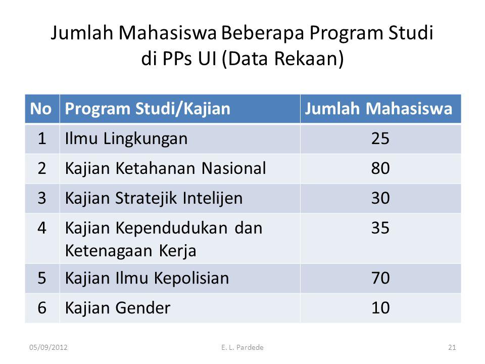 Jumlah Mahasiswa Beberapa Program Studi di PPs UI (Data Rekaan) NoProgram Studi/KajianJumlah Mahasiswa 1Ilmu Lingkungan25 2Kajian Ketahanan Nasional80