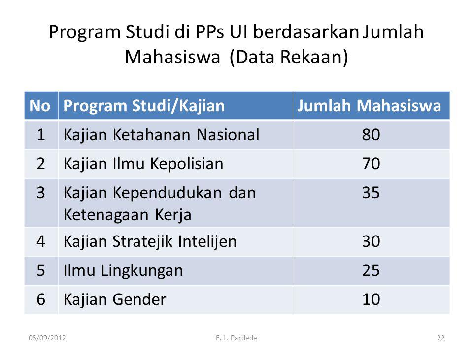 Program Studi di PPs UI berdasarkan Jumlah Mahasiswa (Data Rekaan) NoProgram Studi/KajianJumlah Mahasiswa 1Kajian Ketahanan Nasional80 2Kajian Ilmu Ke