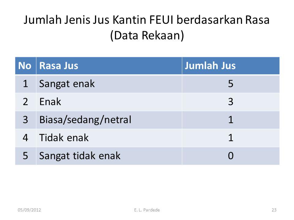 Jumlah Jenis Jus Kantin FEUI berdasarkan Rasa (Data Rekaan) NoRasa JusJumlah Jus 1Sangat enak5 2Enak3 3Biasa/sedang/netral1 4Tidak enak1 5Sangat tidak