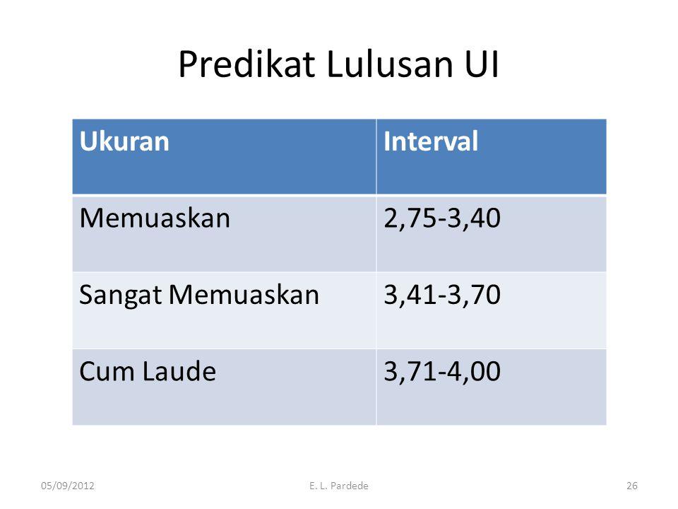Predikat Lulusan UI UkuranInterval Memuaskan2,75-3,40 Sangat Memuaskan3,41-3,70 Cum Laude3,71-4,00 05/09/2012E. L. Pardede26