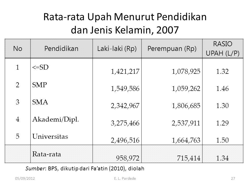 Rata-rata Upah Menurut Pendidikan dan Jenis Kelamin, 2007 NoPendidikanLaki-laki (Rp)Perempuan (Rp) RASIO UPAH (L/P) 1<=SD 1,421,2171,078,925 1.32 2SMP
