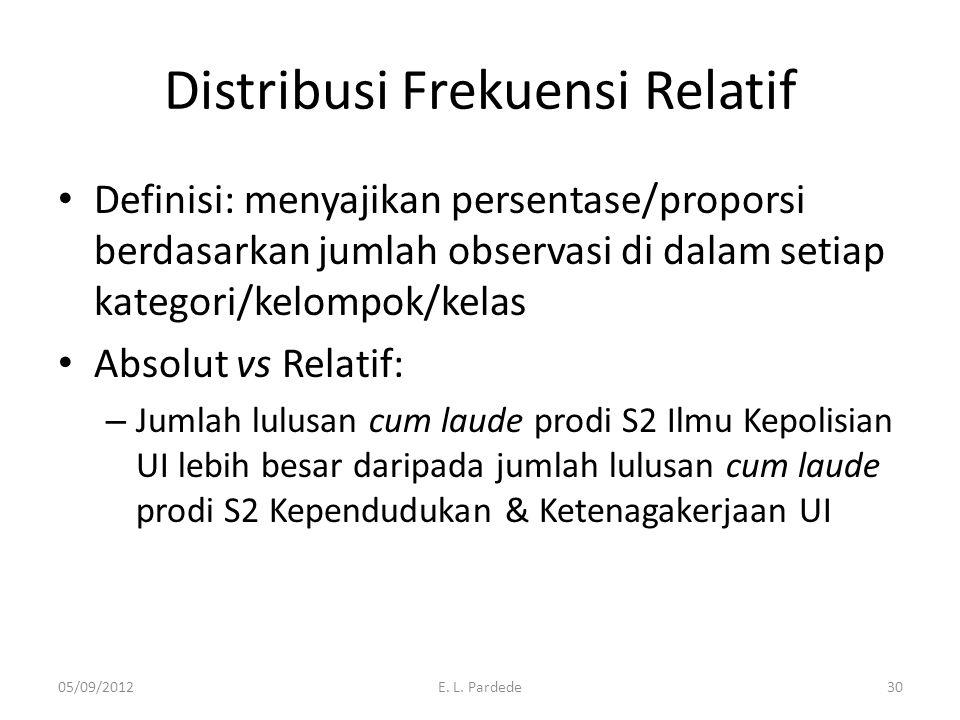 Distribusi Frekuensi Relatif Definisi: menyajikan persentase/proporsi berdasarkan jumlah observasi di dalam setiap kategori/kelompok/kelas Absolut vs