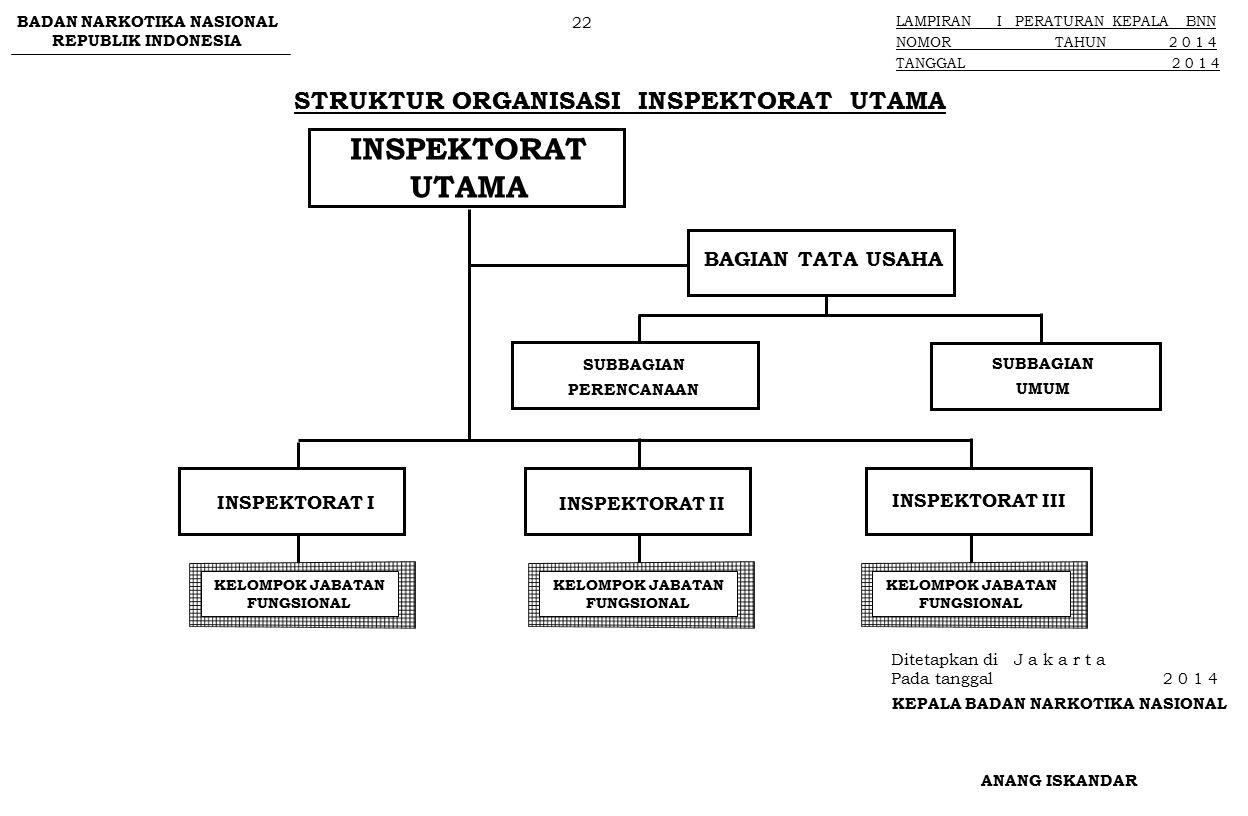STRUKTUR ORGANISASI INSPEKTORAT UTAMA BAGIAN TATA USAHA SUBBAGIAN PERENCANAAN INSPEKTORAT UTAMA INSPEKTORAT I SUBBAGIAN UMUM INSPEKTORAT II INSPEKTORA
