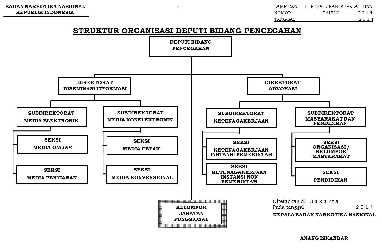 BADAN NARKOTIKA NASIONAL REPUBLIK INDONESIA LAMPIRAN I PERATURAN KEPALA BNN NOMOR TAHUN 2 0 1 4 TANGGAL 2 0 1 4 STRUKTUR ORGANISASI DEPUTI BIDANG PEMBERDAYAAN MASYARAKAT DEPUTI BIDANG PEMBERDAYAAN MASYARAKAT DIREKTORAT PERAN SERTA MASYARAKAT SEKSI PENDIDIKAN FORMAL SUBDIREKTORAT LINGKUNGAN PENDIDIKAN KELOMPOK JABATAN FUNGSIONAL SEKSI PENDIDIKAN INFORMAL SEKSI LINGKUNGAN KERJA SUBDIREKTORAT LINGKUNGAN KERJA DAN MASYARAKAT SEKSI LINGKUNGAN MASYARAKAT DIREKTORAT PEMBERDAYAAN ALTERNATIF SEKSI PEMETAAN DAN ANALISIS SUBDIREKTORAT MASYARAKAT PERKOTAAN SEKSI PEMANTAUAN DAN EVALUASI SUBDIREKTORAT MASYARAKAT PERDESAAN SEKSI PEMETAAN DAN ANALISIS SEKSI PEMANTAUAN DAN EVALUASI 8 Ditetapkan di J a k a r t a Pada tanggal 2 0 1 4 KEPALA BADAN NARKOTIKA NASIONAL ANANG ISKANDAR Paraf : 1.