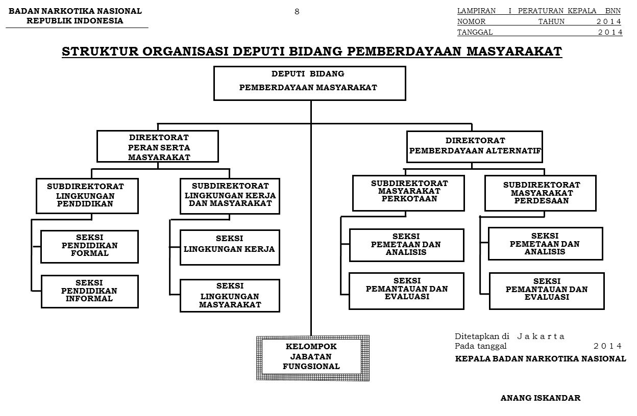 STRUKTUR ORGANISASI DEPUTI BIDANG PEMBERANTASAN DEPUTI BIDANG PEMBERANTASAN KELOMPOK JABATAN FUNGSIONAL PENYIDIK DAN FUNGSIONAL LAINNYA BADAN NARKOTIKA NASIONAL REPUBLIK INDONESIA LAMPIRAN I PERATURAN KEPALA BNN NOMOR TAHUN 2 0 1 4 TANGGAL 2 0 1 4 9 Ditetapkan di J a k a r t a Pada tanggal 2 0 1 4 KEPALA BADAN NARKOTIKA NASIONAL ANANG ISKANDAR Paraf : 1.