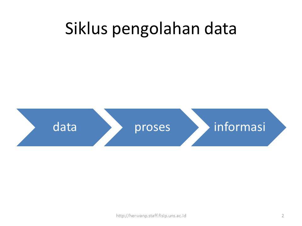 Siklus pengolahan data dataprosesinformasi 2http://herwanp.staff.fisip.uns.ac.id