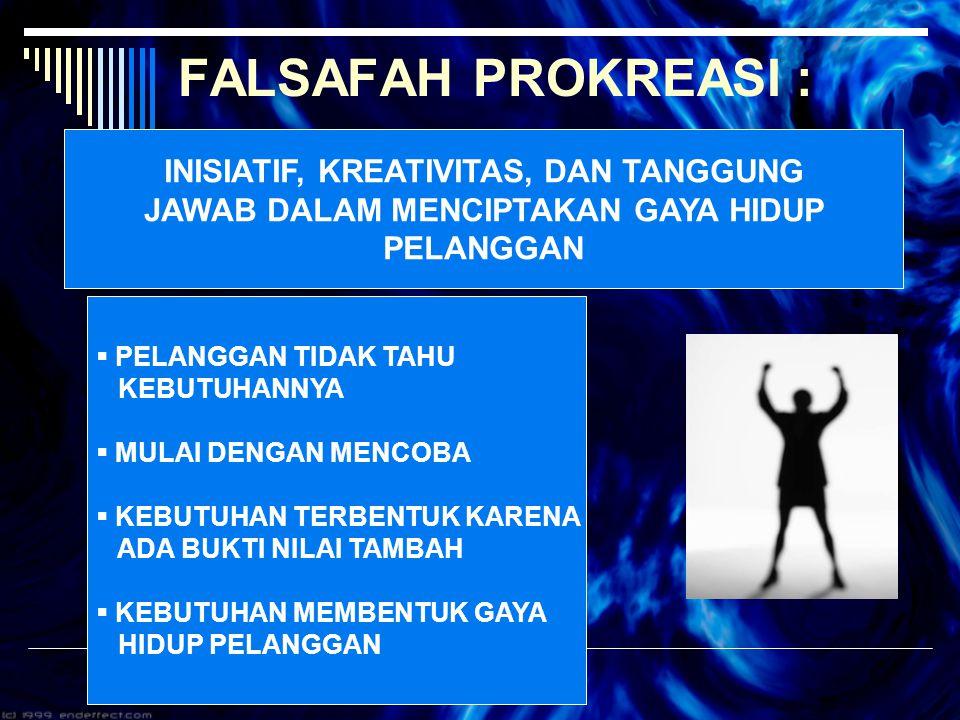 KONSEP PELAYANAN PRIMA : 1.FALSAFAH PROKREASI 2. GERAKAN REGOM 3.