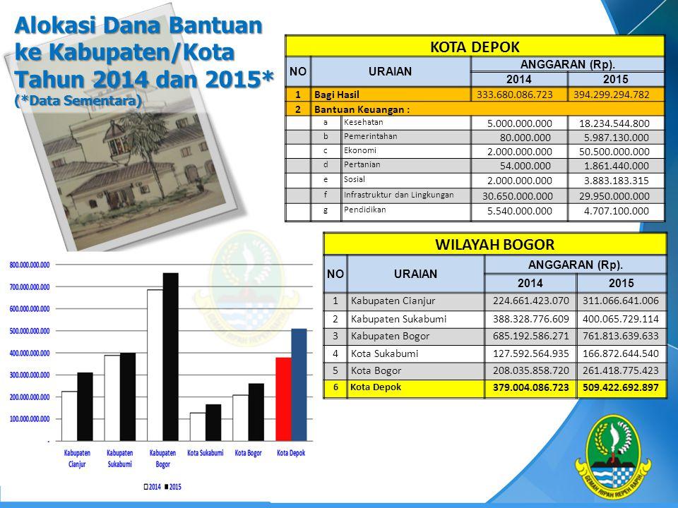 Alokasi Dana Bantuan ke Kabupaten/Kota Tahun 2014 dan 2015* (*Data Sementara) WILAYAH BOGOR NOURAIAN ANGGARAN (Rp). 20142015 1 Kabupaten Cianjur 224.6