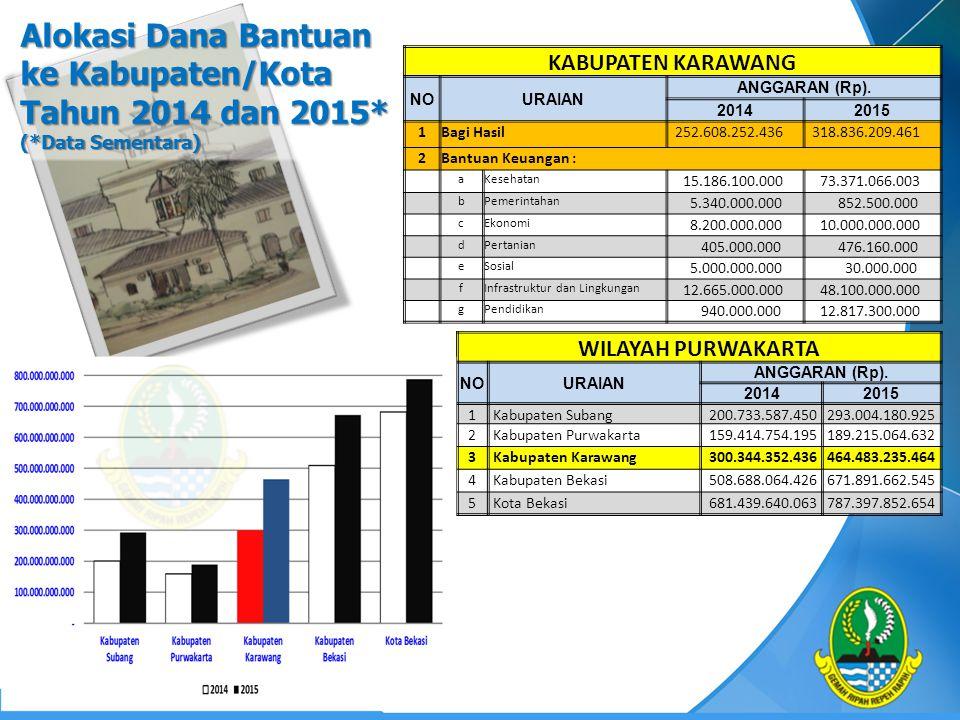 Alokasi Dana Bantuan ke Kabupaten/Kota Tahun 2014 dan 2015* (*Data Sementara) WILAYAH PURWAKARTA NOURAIAN ANGGARAN (Rp). 20142015 1 Kabupaten Subang 2