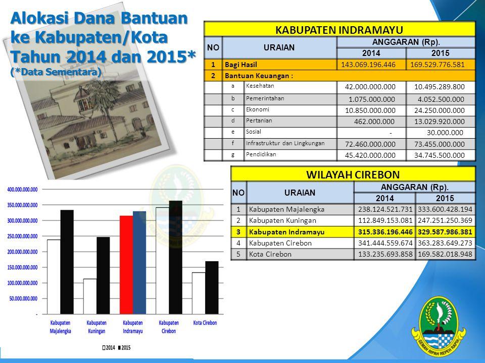 Alokasi Dana Bantuan ke Kabupaten/Kota Tahun 2014 dan 2015* (*Data Sementara) WILAYAH CIREBON NOURAIAN ANGGARAN (Rp). 20142015 1 Kabupaten Majalengka