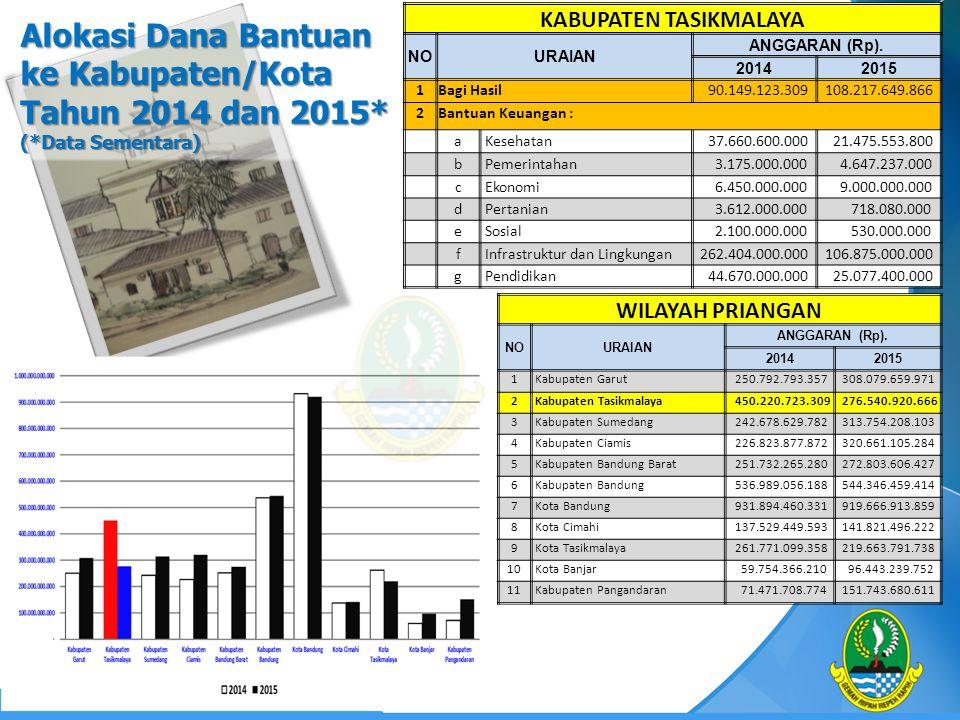 Alokasi Dana Bantuan ke Kabupaten/Kota Tahun 2014 dan 2015* (*Data Sementara) WILAYAH PRIANGAN NOURAIAN ANGGARAN (Rp). 20142015 1 Kabupaten Garut 250.