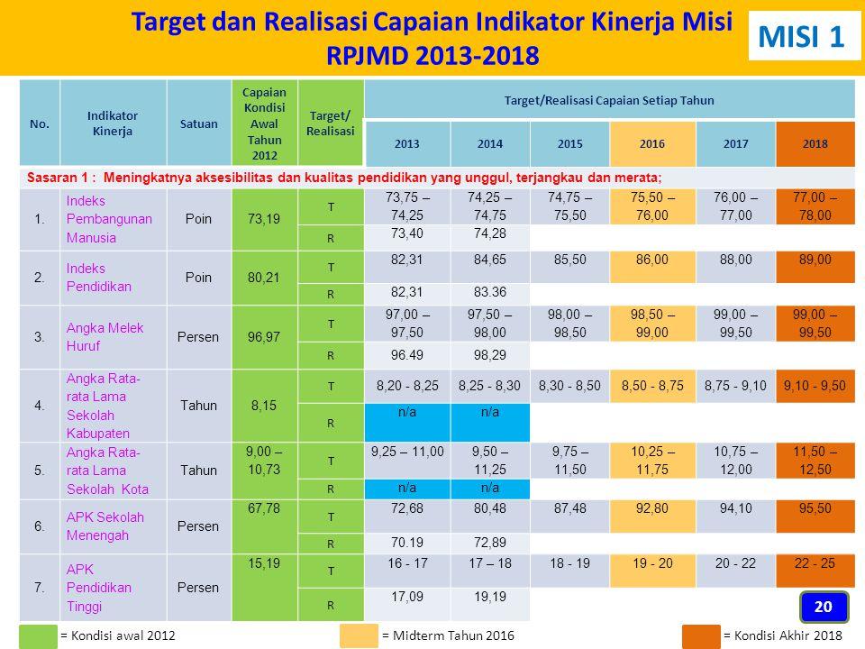 Target dan Realisasi Capaian Indikator Kinerja Misi RPJMD 2013-2018 No. Indikator Kinerja Satuan Capaian Kondisi Awal Tahun 2012 Target/ Realisasi Tar