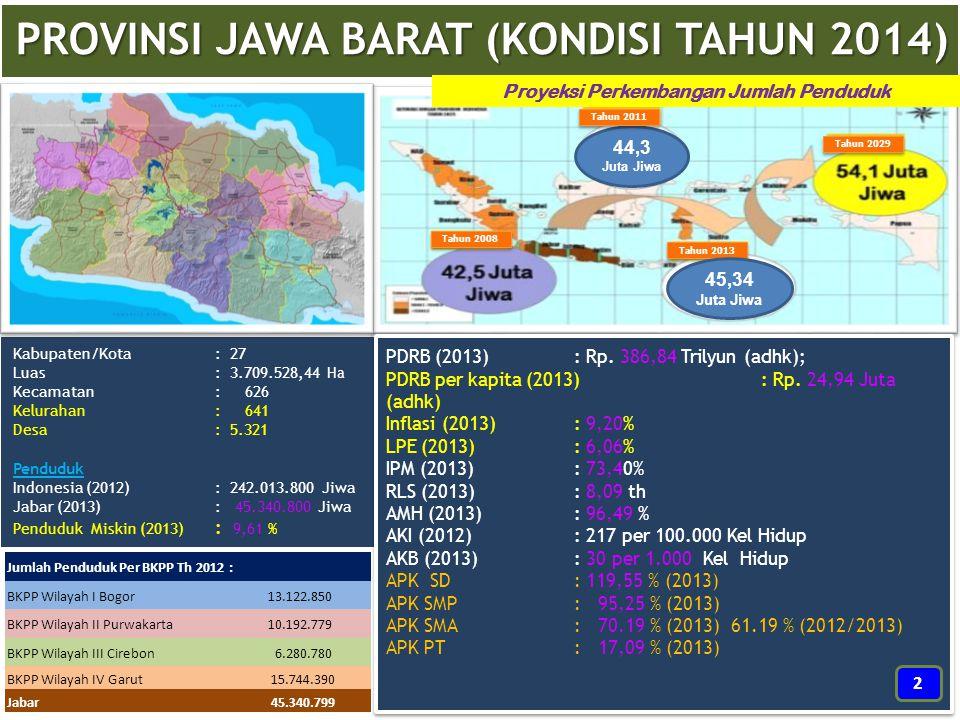 Jumlah Penduduk Per BKPP Th 2012 : BKPP Wilayah I Bogor 13.122.850 BKPP Wilayah II Purwakarta 10.192.779 BKPP Wilayah III Cirebon 6.280.780 BKPP Wilay