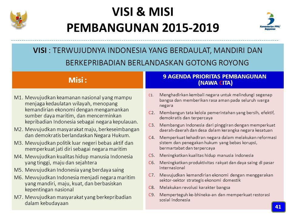 VISI & MISI PEMBANGUNAN 2015-2019 VISI : TERWUJUDNYA INDONESIA YANG BERDAULAT, MANDIRI DAN BERKEPRIBADIAN BERLANDASKAN GOTONG ROYONG M1. Mewujudkan ke