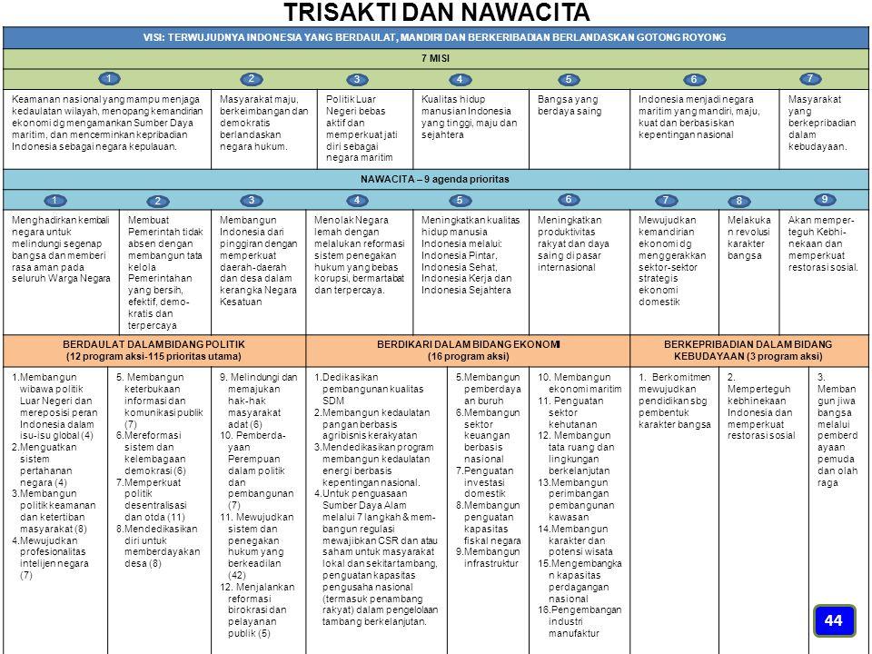 TRISAKTI DAN NAWACITA VISI: TERWUJUDNYA INDONESIA YANG BERDAULAT, MANDIRI DAN BERKERIBADIAN BERLANDASKAN GOTONG ROYONG 7 MISI Keamanan nasional yang m