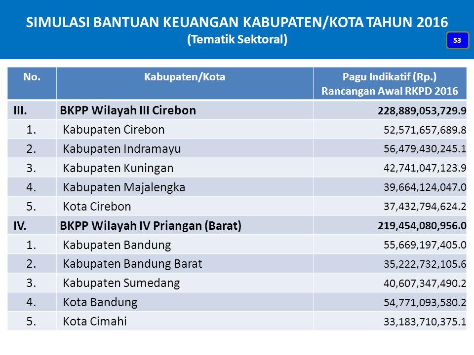 SIMULASI BANTUAN KEUANGAN KABUPATEN/KOTA TAHUN 2016 (Tematik Sektoral) No.Kabupaten/KotaPagu Indikatif (Rp.) Rancangan Awal RKPD 2016 III. BKPP Wilaya