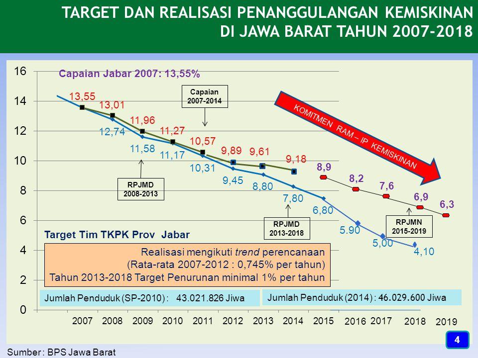 Jabar : 4.238.960 orang Papua : 744.045 orang Aceh : 881.260 orang Tim TKPK Provinsi Jawa Barat : 1.Mendorong Pemerintah Pusat untuk melaksanakan program pengurangan kemiskinan secara besar-besaran 2.Menurunkan kemiskinan di Jawa Barat akan menurunkan angka kemiskinan nasional Kaltim : 226.691 orang 5