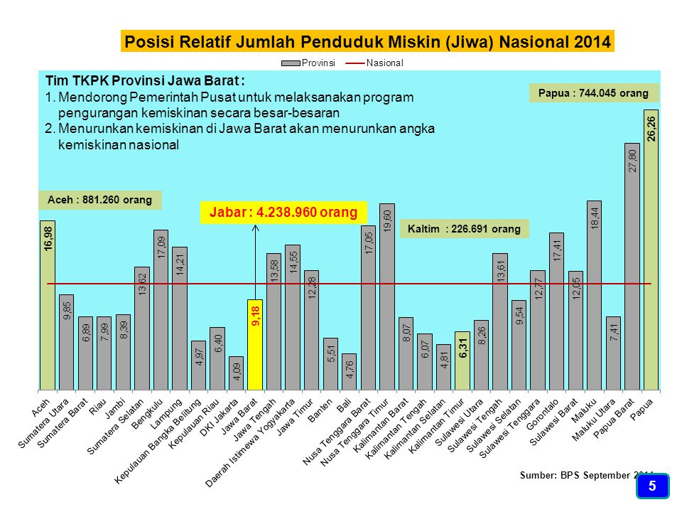 Jabar : 4.238.960 orang Papua : 744.045 orang Aceh : 881.260 orang Tim TKPK Provinsi Jawa Barat : 1.Mendorong Pemerintah Pusat untuk melaksanakan prog
