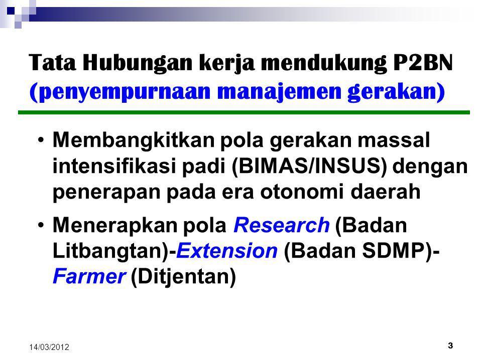 3 14/03/2012 Tata Hubungan kerja mendukung P2BN (penyempurnaan manajemen gerakan) Membangkitkan pola gerakan massal intensifikasi padi (BIMAS/INSUS) d