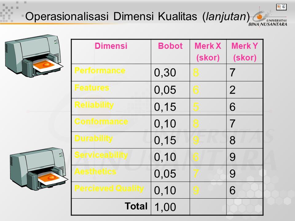 Operasionalisasi Dimensi Kualitas (lanjutan) Setiap dimensi kemudian dievaluasi dengan cara mengujinya dengan menggunakan suatu alat ukur, yang telah