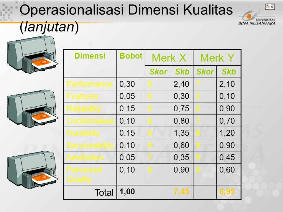 Operasionalisasi Dimensi Kualitas (lanjutan) Kalikan skor dimensi dengan bobotnya, sehingga dihasilkan skor dimensi terboboti. Jumlahkan seluruh 8 sko