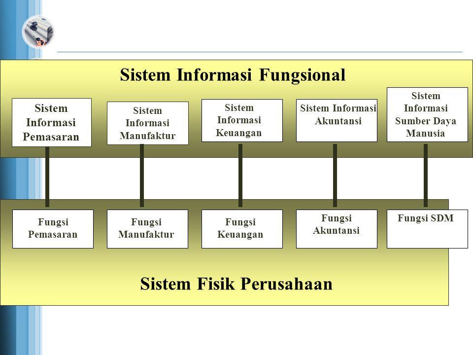 Sistem Informasi Fungsional Sistem Informasi Pemasaran Sistem Informasi Manufaktur Sistem Informasi Keuangan Sistem Informasi Akuntansi Fungsi Pemasaran Fungsi Manufaktur Fungsi Keuangan Fungsi Akuntansi Sistem Fisik Perusahaan Functional Information Systems Represent Functional Physical Systems Sistem Informasi Sumber Daya Manusia Fungsi SDM