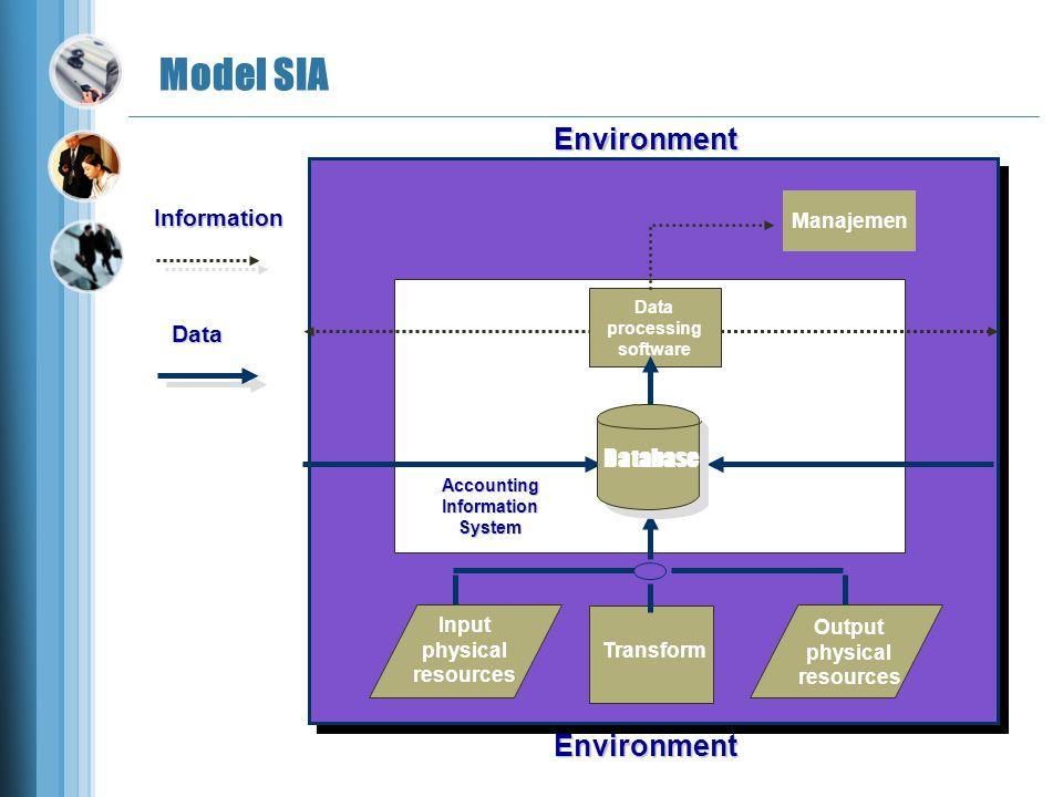 Environment Model SIA Information Data Manajemen Data processing software Transform AccountingInformationSystem Database Output physical resources Input physical resources Environment