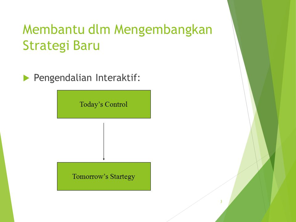 Membantu dlm Mengembangkan Strategi Baru  Pengendalian Interaktif: 3 Today's Control Tomorrow's Startegy