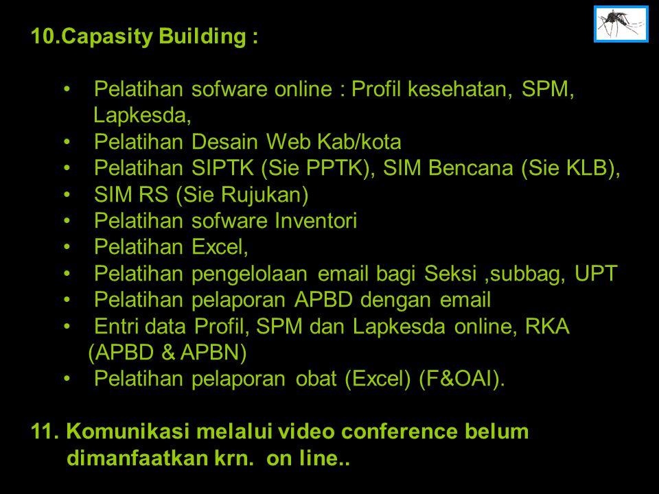 10.Capasity Building : Pelatihan sofware online : Profil kesehatan, SPM, Lapkesda, Pelatihan Desain Web Kab/kota Pelatihan SIPTK (Sie PPTK), SIM Bencana (Sie KLB), SIM RS (Sie Rujukan) Pelatihan sofware Inventori Pelatihan Excel, Pelatihan pengelolaan email bagi Seksi,subbag, UPT Pelatihan pelaporan APBD dengan email Entri data Profil, SPM dan Lapkesda online, RKA (APBD & APBN) Pelatihan pelaporan obat (Excel) (F&OAI).