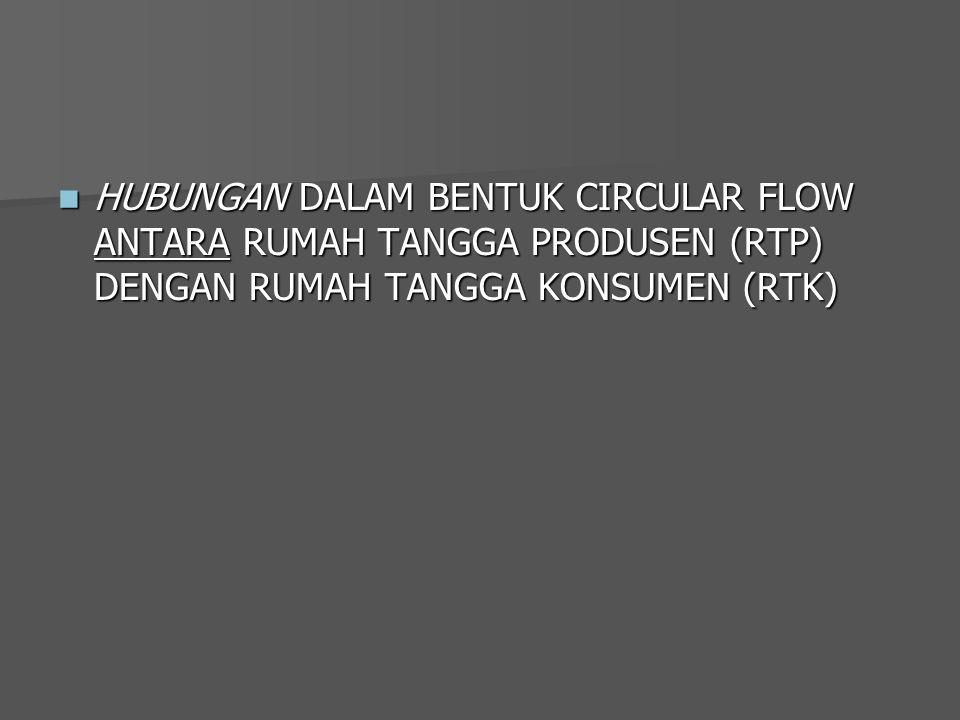 HUBUNGAN DALAM BENTUK CIRCULAR FLOW ANTARA RUMAH TANGGA PRODUSEN (RTP) DENGAN RUMAH TANGGA KONSUMEN (RTK) HUBUNGAN DALAM BENTUK CIRCULAR FLOW ANTARA RUMAH TANGGA PRODUSEN (RTP) DENGAN RUMAH TANGGA KONSUMEN (RTK)