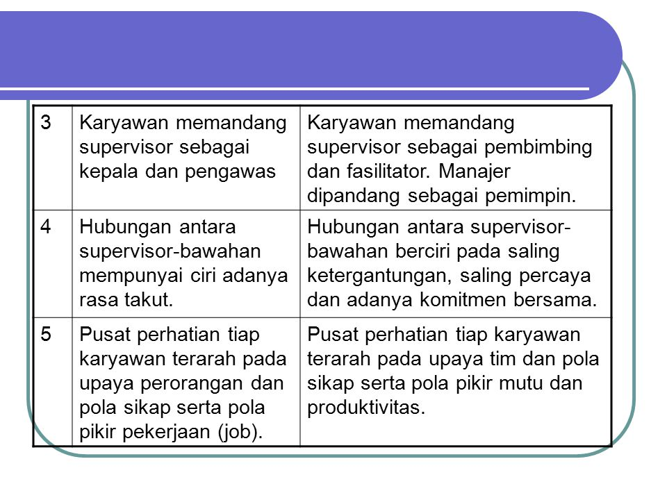 3Karyawan memandang supervisor sebagai kepala dan pengawas Karyawan memandang supervisor sebagai pembimbing dan fasilitator. Manajer dipandang sebagai