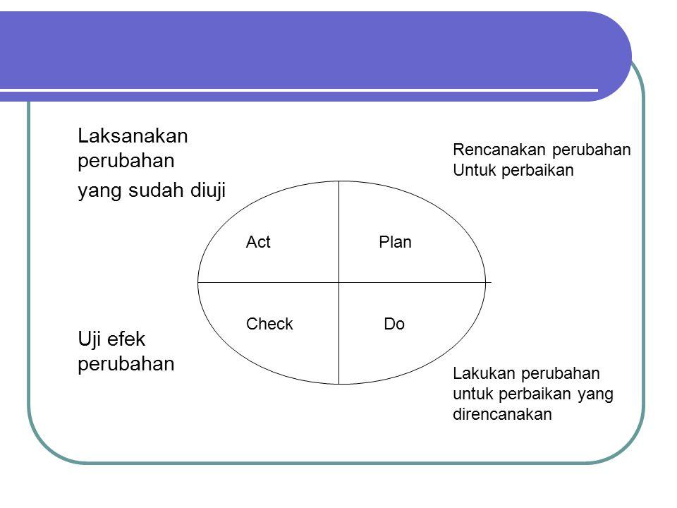Laksanakan perubahan yang sudah diuji Uji efek perubahan Act Plan Check Do Rencanakan perubahan Untuk perbaikan Lakukan perubahan untuk perbaikan yang direncanakan