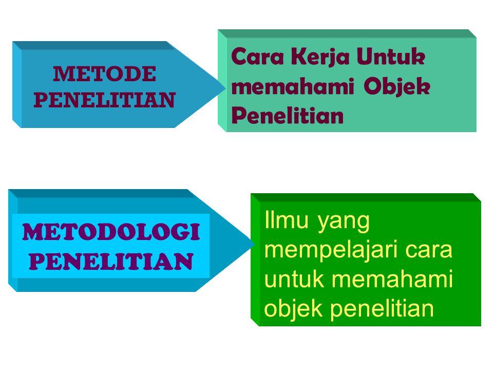 1.3.Metode-Metode penelitian Penyelidikan secara sistematis memerlukan metode-metode. Metodologi penelitian berisi pengetahuan yang mengkaji mengenai