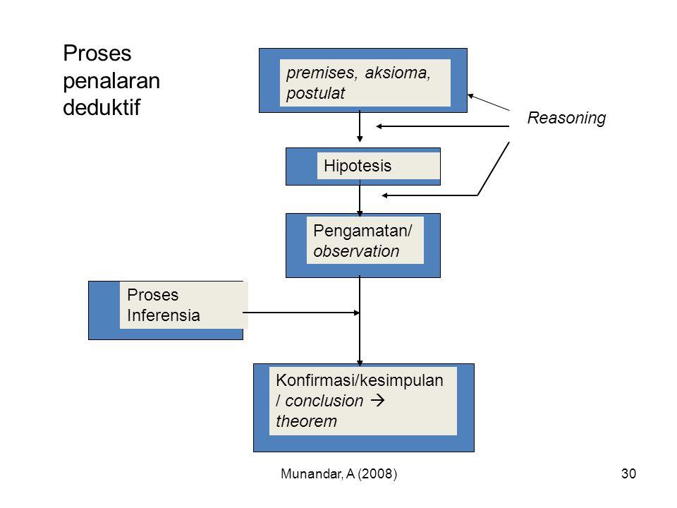 Munandar, A (2008)29 Penalaran deduktif Proses menyimpulkan (membuat conclusion) bahwa sesuatu haruslah benar karena sesuatu tadi merupakan suatu kasu